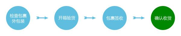 1、检查包裹外包装 → 2、开箱验货 → 3、包裹签收 → 4、确认收货